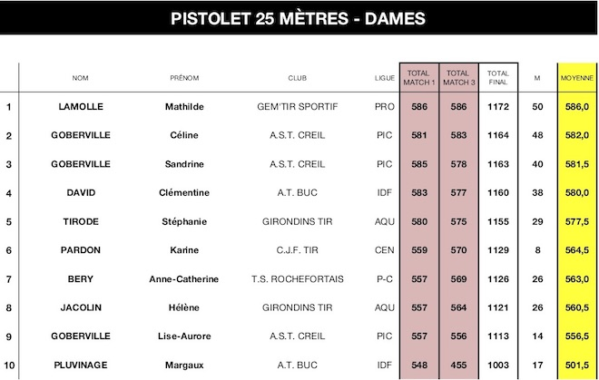 SN ISSF Cible 2018-PIS 25M DAMES - copie.jpg